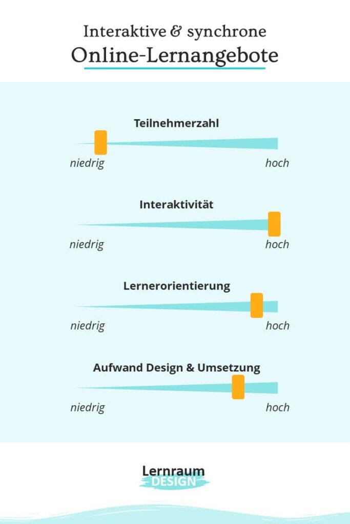 Interaktive & synchrone Online-Lernangebote: Merkmale