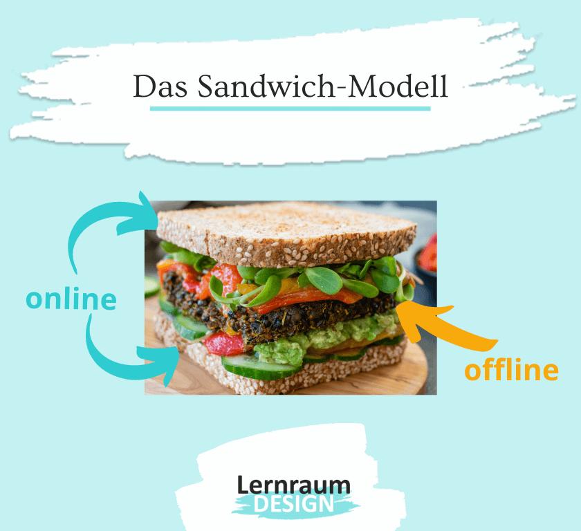 """Blended Learning Definition - Drei-Phasen-Modell """"Sandwich"""""""