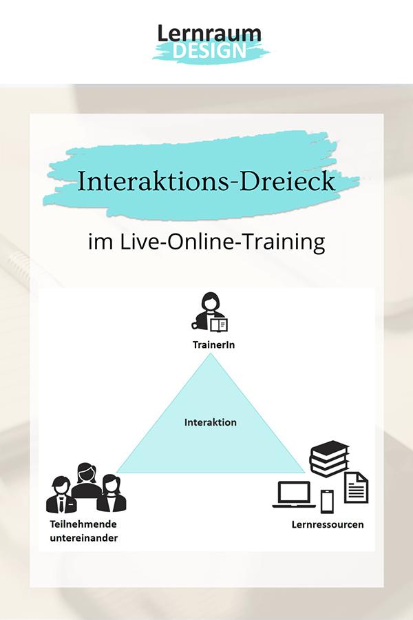 Interaktions-Dreieck