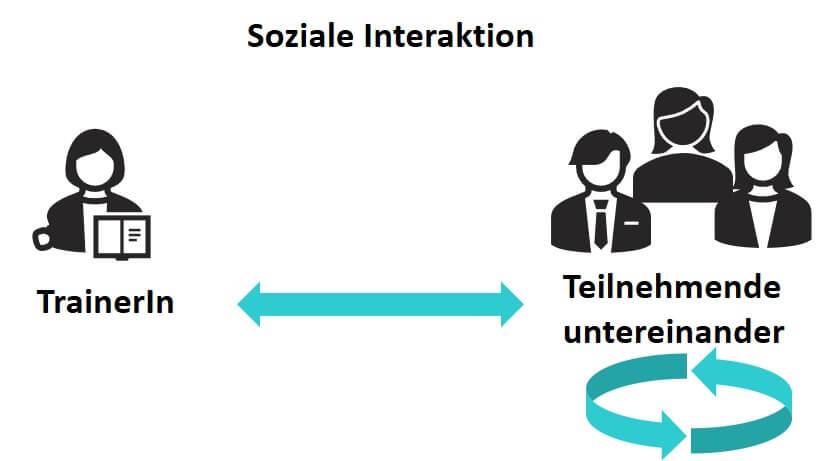 Interaktives Lernen durch soziale Interaktion