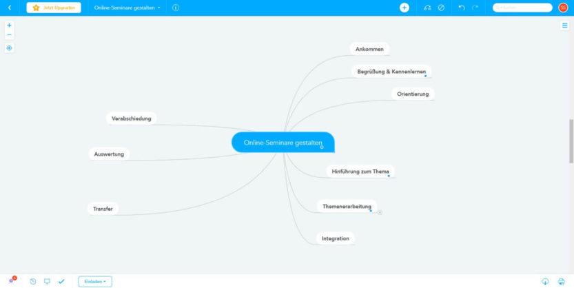 Online-Seminare gestalten: MindMap in der Phase Integration