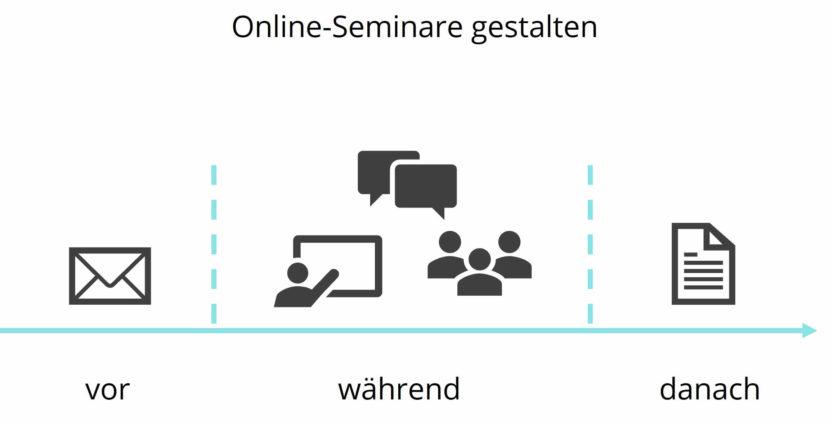 Online-Seminare gestalten: vor - während - danach